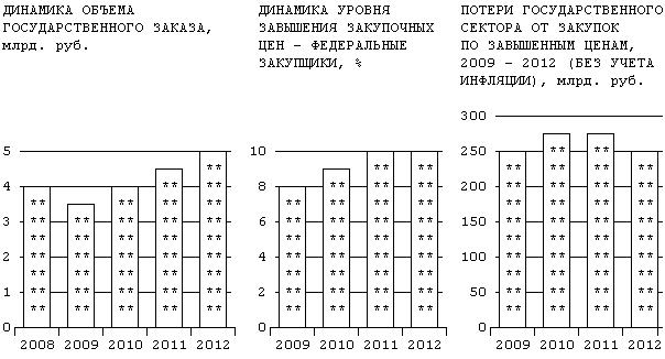 dinamikagoszakaza2009-2012