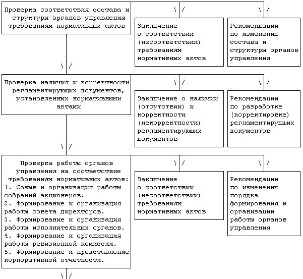 Схема проведения