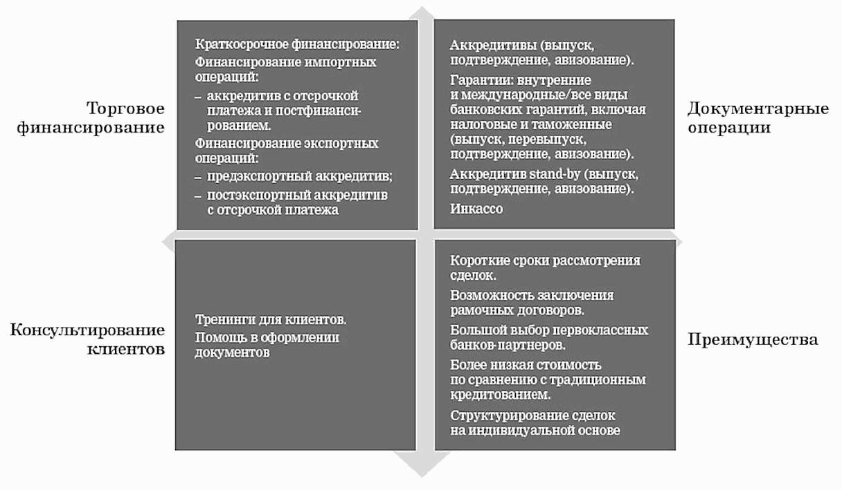 преимущества и недостатки рынка услуг таблица схема