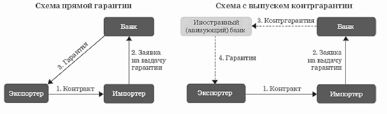 Рисунок 6 Стандартная схема