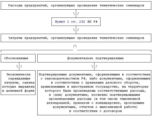 Договор на проведение семинара образец
