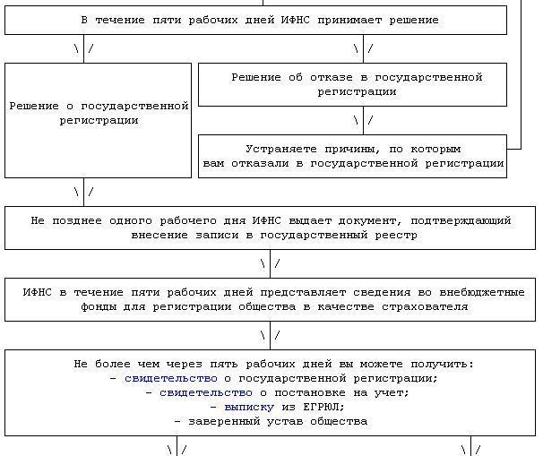 Схема регистрация общества с