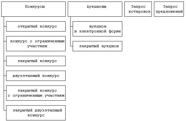 Правовые особенности государственных закупок осуществляемых  sposoby opredeleniya postavshhikov