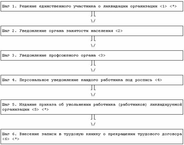Схема 2 — Порядок увольнения