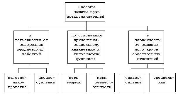 Классификация способов защиты